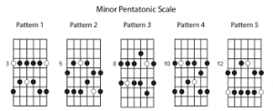 pentatonic box patterns
