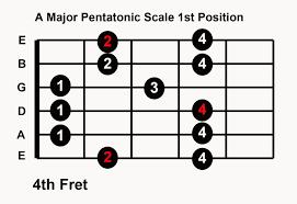 The major pentatonic scale