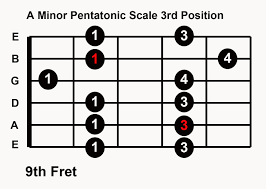 Minor Pentatonic Scale box pattern 3