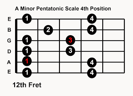 A minor Pentatonic Scale 4th position