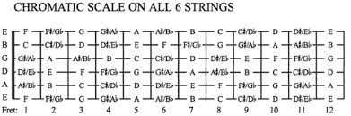 notes on the guitar fretboard