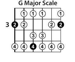 The G major scale on guitar