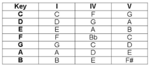 The 1 4 5 chords within a key