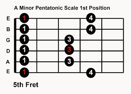 A minor pentatonic scale for guitar solos