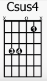 Csus4 chord chart