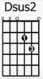 Dsus2 chord chart