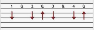 Quarter, triplet, eighth note strumming