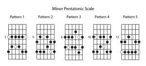 Minor pentatonic scale patterns